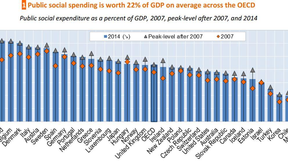El gasto social en España es ya más alto que en Alemania y Holanda