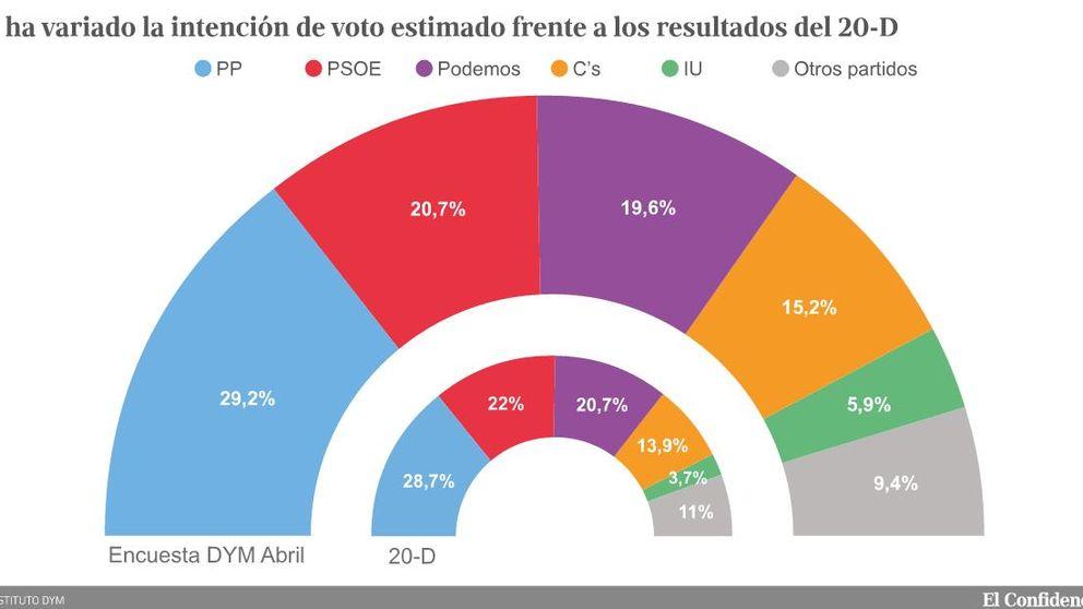 El desgaste del PSOE y Podemos deja a PP y C's al borde de la mayoría absoluta