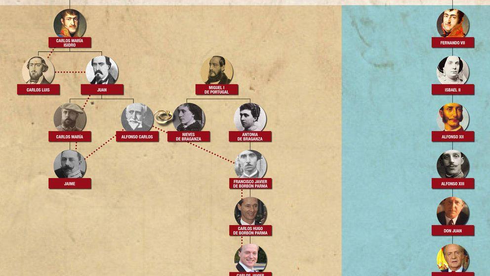 El árbol genealógico que divide a los Borbón y a los carlistas