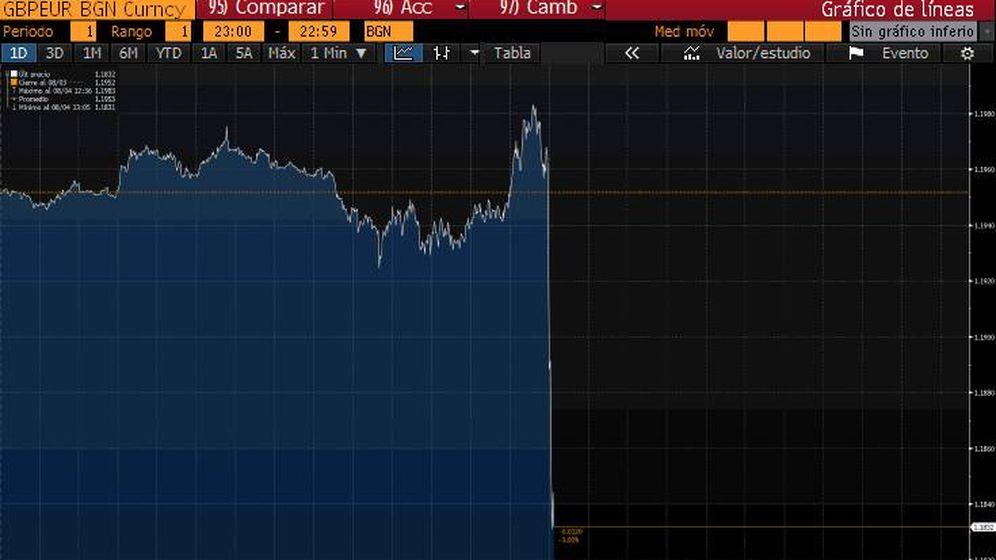Foto: Evolución de la libra (Bloomberg)
