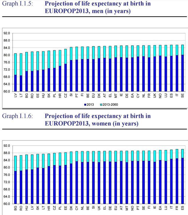 Esperanza de vida al cumplir los 65 años, en 2013 y esperada en 2060 (Comisión Europea)