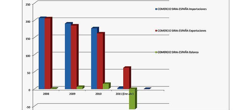 Foto: Exportaciones e importaciones entre Siria y España. (ICEX-Elaboración propia)