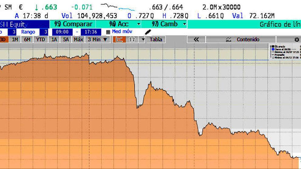 El Popular sigue en caída libre y ya cotiza casi a la mitad del precio al que hizo la ampliación