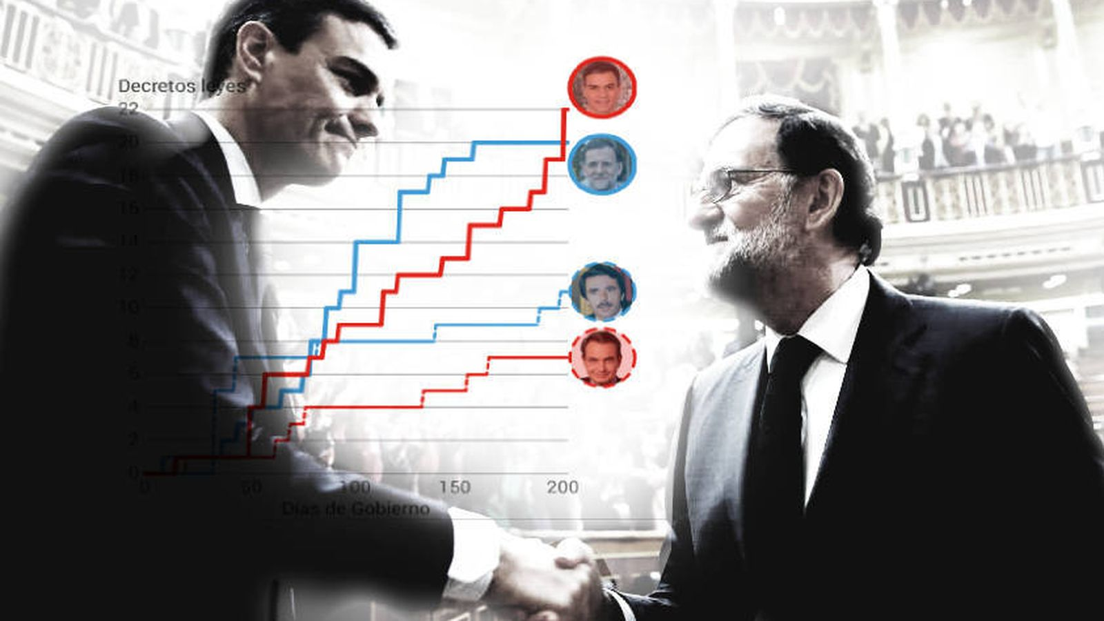 Foto: Sánchez supera a Rajoy en la aprobación de decretos leyes en apenas seis meses.