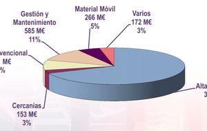Las líneas de AVE se comen el 45% de la inversión real del Estado
