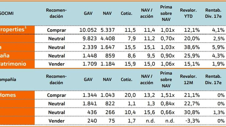 Previsiones de Bankinter (julio de 2017).