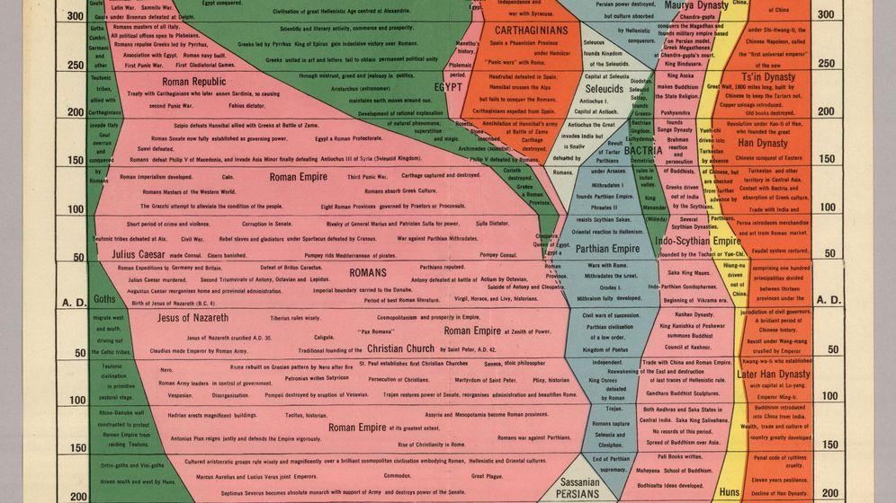 Foto: Cómo resumir 4.000 años de Historia en una imagen: el Histomapa