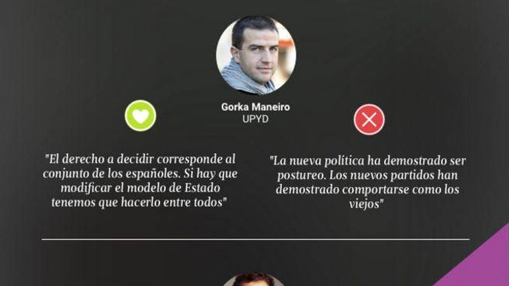 Rivera y Maneiro, los candidatos más valorados en la app de El Confidencial