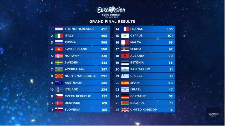 Resultado final de Eurovisión 2019, televoto incluido.