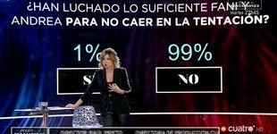Post de La audiencia de las 'Tentaciones', contra Andrea y Fani: el 99% no confía en ellas