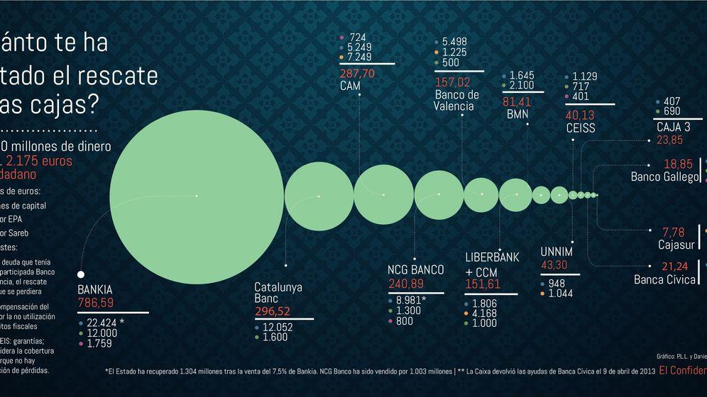 Foto: Cinco años y 100.000 millones después: historia del rescate de la banca española