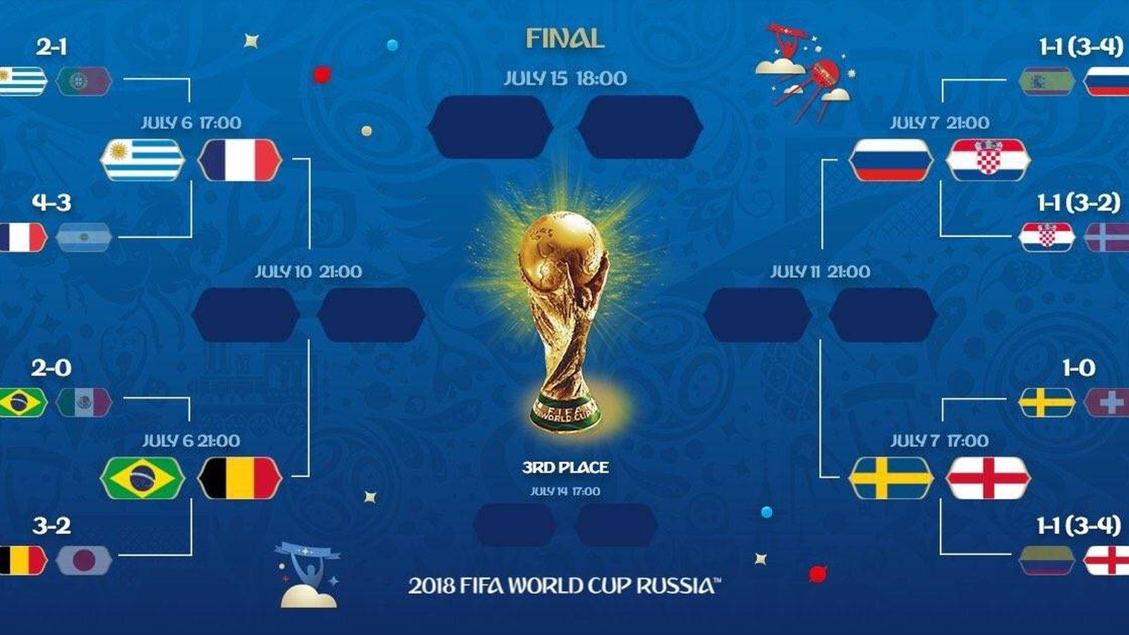 Mundial Rusia 2018 : Así quedan los cuartos de final del ...