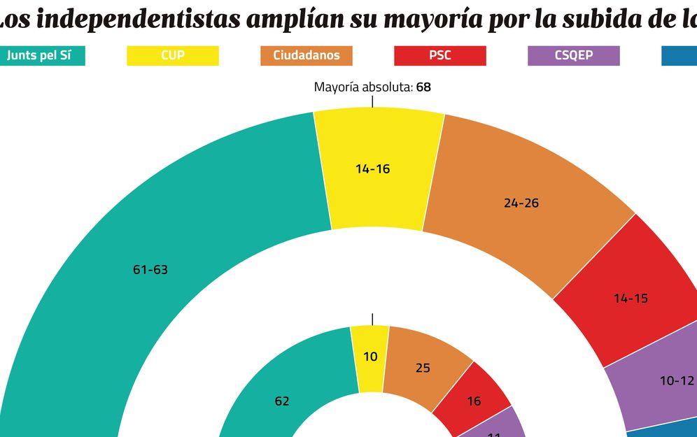 Foto: Comparación de la composición actual del Parlament y el sondeo difundido por el CIS catalán. (J. Escudero)