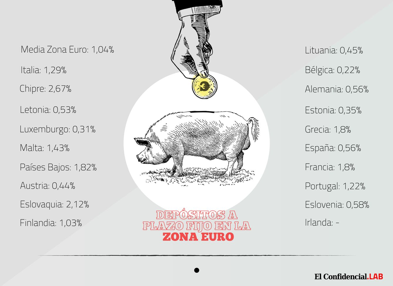 Los depósitos en España pagan lo mismo que en Alemania por primera vez desde 2006
