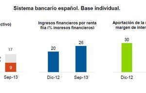 La banca obtiene el 35% de su margen al invertir en deuda pública