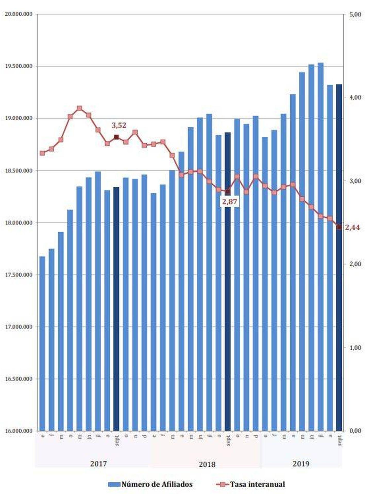 Evolución del número de afiliados y de la tasa interanual