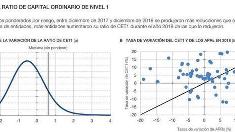 Capital y APR de los bancos. (Fuente: Banco de España)