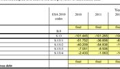 Noticia de El Gobierno comunica a Bruselas que este año se endeudará en otros 72.135 millones