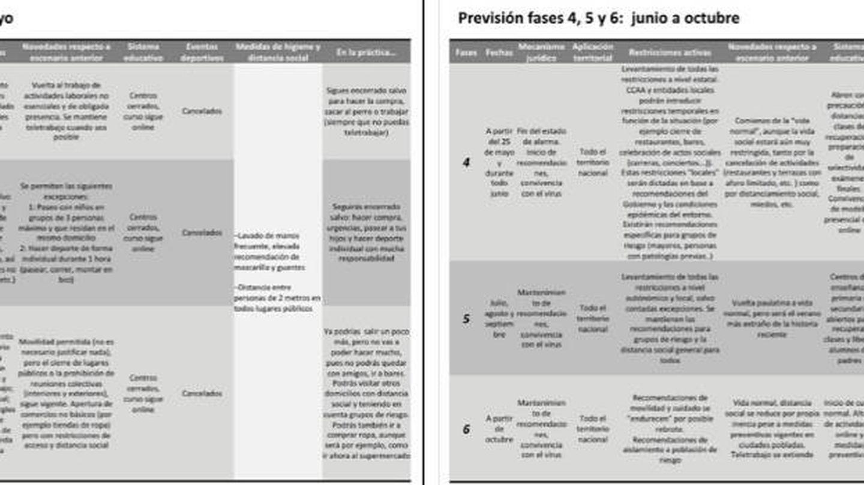 Supuesta tabla con las fases de desescalada en España. No, no es un documento oficial
