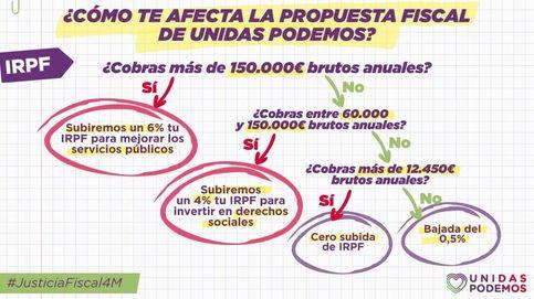 Erratas fiscales de Podemos en el 4M