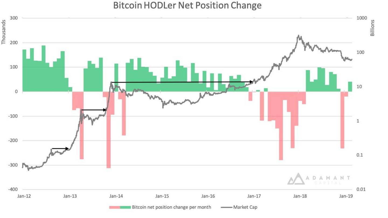 Posiciones de los inversores a más largo plazo. Nótese que la barra de diciembre se debe al ajuste en el wallet de Coinbase.