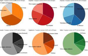 El mercado de fichajes de España es el más desigual de las grandes ligas