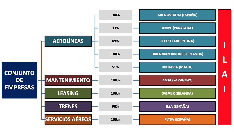 Conglomerado de negocios de transporte de Carlos Bertomeu y sus socios del Instituto Valenciano de Infertilidad.