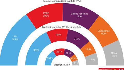 El PP volvería a ganar las elecciones y el PSOE cae a la espera de un candidato