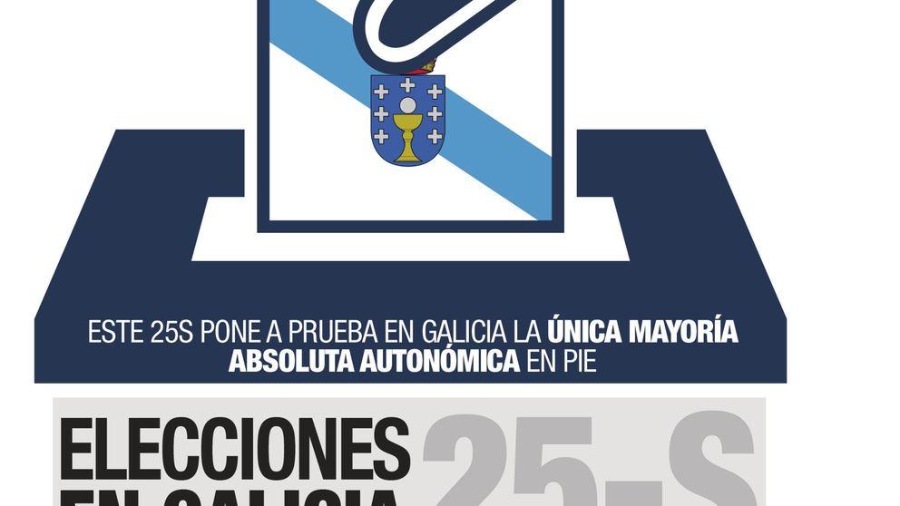 Resultados elecciones gallegas las an cdotas de las Clausula suelo cosa juzgada