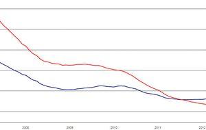 ¿Resurgir inmobiliario? Todos los indicadores aún son negativos