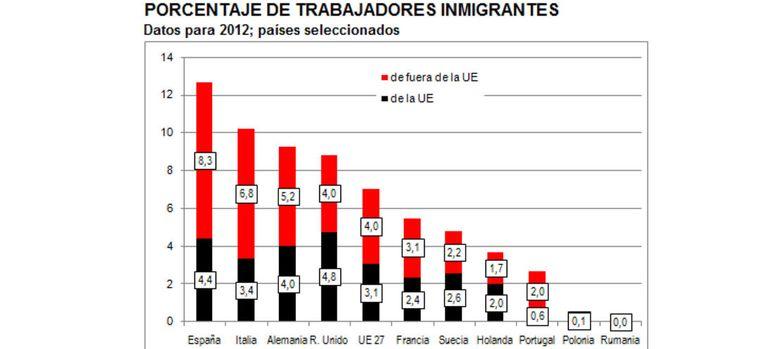 Foto: España es el país con el mayor porcentaje de trabajadores no comunitarios