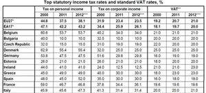 Foto: España se convierte en el cuarto país de Europa con impuestos más altos