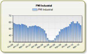 El sector servicios y el industrial alemán se ralentizan durante el mes de septiembre