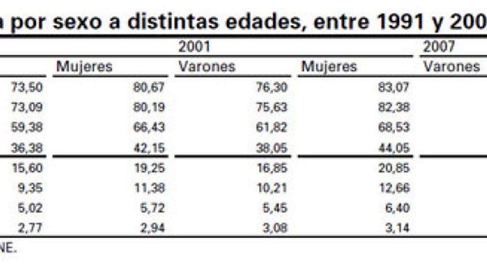 La esperanza de vida entre los pensionistas se dispara hasta los 86 años