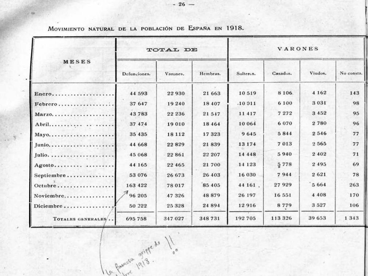 Foto: Página con las defunciones por meses ocurridas en 1918 del Movimiento Natural de la Población, del Instituto Nacional de Estadística.