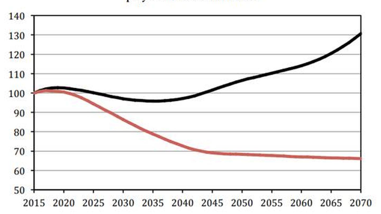 Evolución de las pensiones.