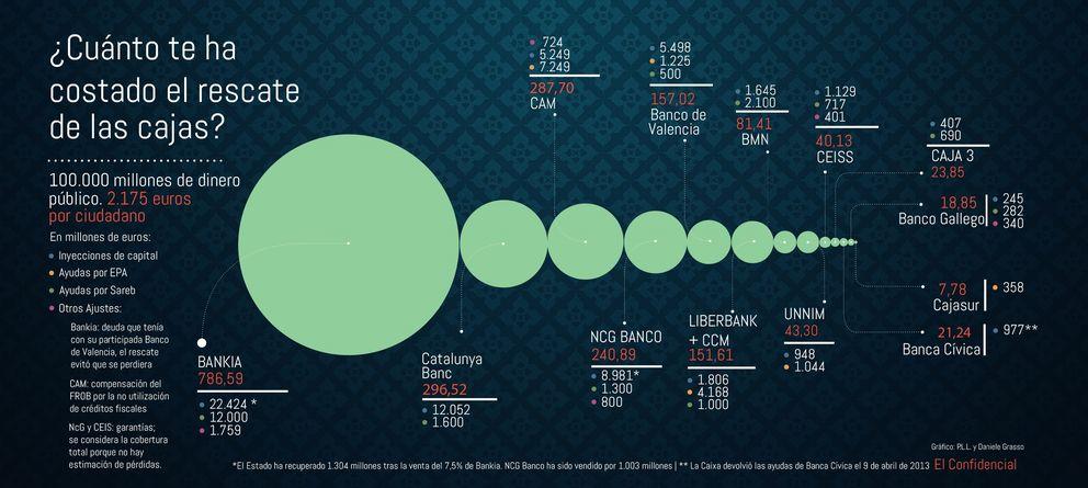 Foto: Cinco años y 100.000 millones después: historia del rescate de la banca española .
