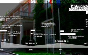 La firma de seguridad de Gürtel cobró 5 millones del Gobierno ZP