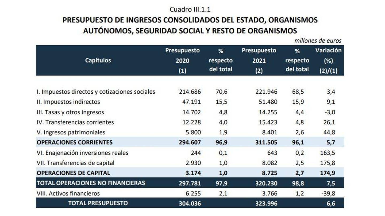 Fuente: Ministerio de Hacienda.