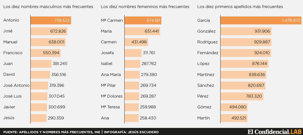 Foto: Antonio, María del Carmen y García, los nombres más comunes en España