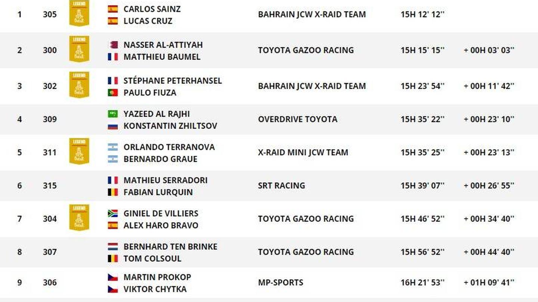 Así va la general en coches tras la cuarta etapa del Dakar.