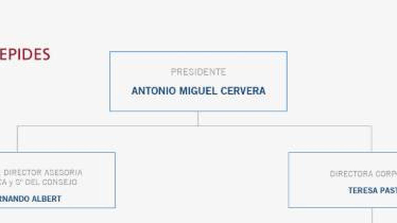 Actual organigrama de Sepides. (Fuente: www.sepides.es)