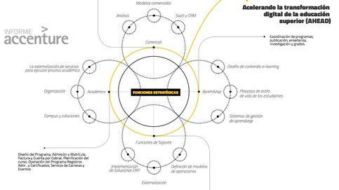 Época de cambio para la universidad: del 'plan Bolonia' a la digitalización