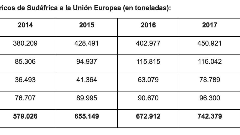Datos del Ministerio de Economía difundidos por AVA (2018 hasta noviembre).