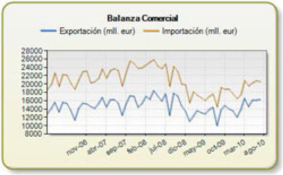 El déficit comercial español sube un 11,5% en los primeros siete meses del año, hasta 30.531,7 millones