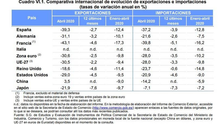 Comparativa entre exportaciones e importaciones. (Fuente: Ministerio de Industria, Comercio y Turismo)