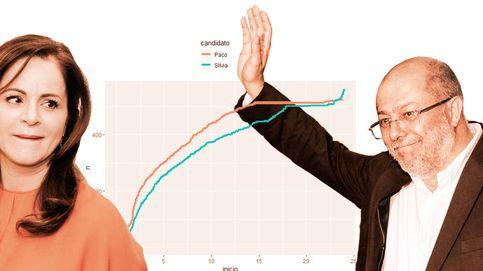 Los gráficos del pucherazo de Cs: así llegaron los votos fantasma a Clemente