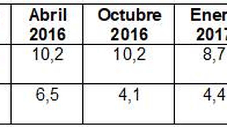 Tabla comparativa de Podemos e IU en voto y simpatía.