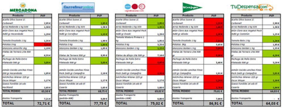 La cesta de la compra online sube un 1% tras el incremento del IVA
