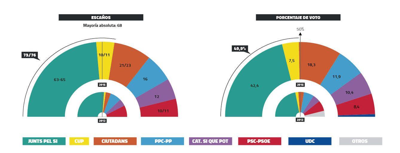 Foto: Mas y la CUP logran la mayoría absoluta por escaños y rozarían ya el 50% de los votos